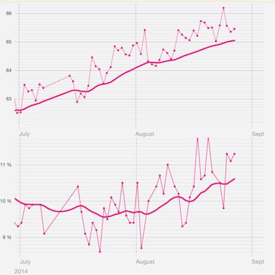 Top: weight in kg. Bottom: body fat %. Notice how the trend line for my body fat percentage rises in August after actually declining in July.