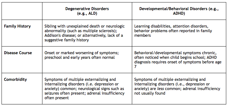 Physicians may consider referring to the following table when ALD is included as a differential diagnosis