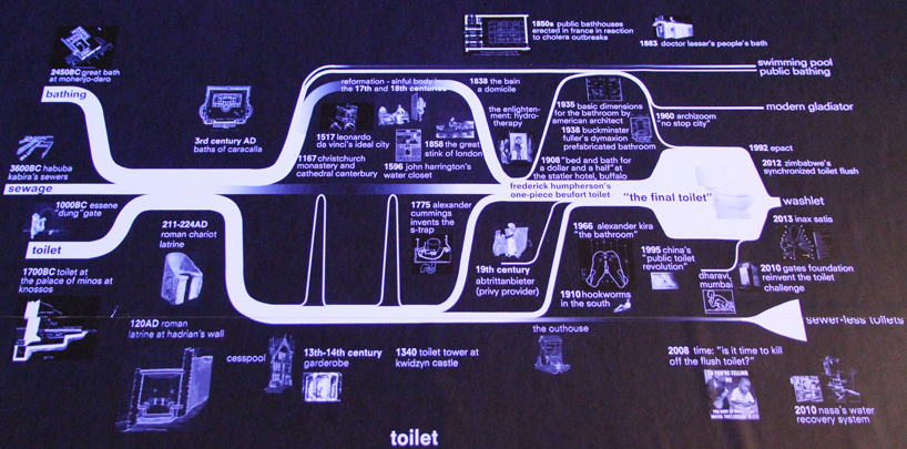 "History of the toilet graph within Rem Koolhaas' ""Elements of Architecture"" exhibit. Image:  designboom"