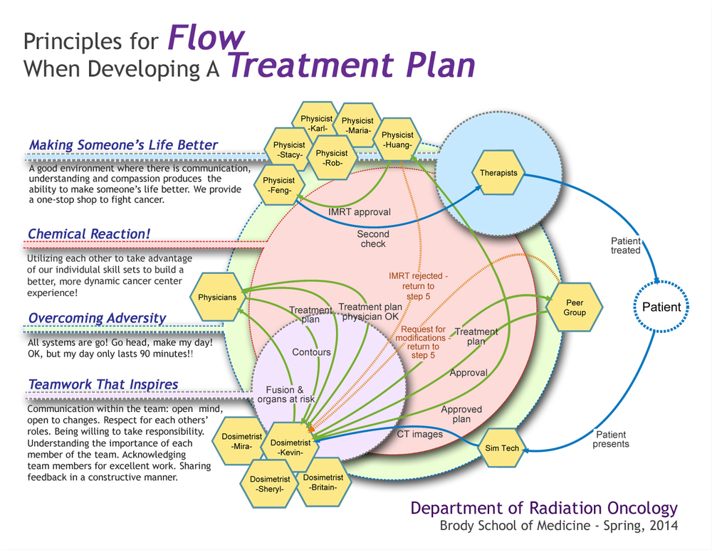 Read about flow in cancer care here.