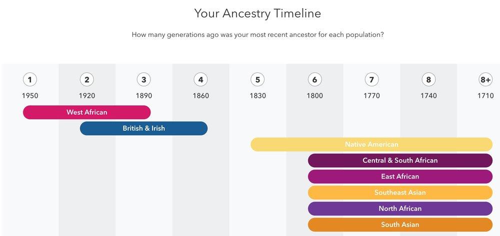 ancestry timeline.jpg