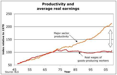 http://thecurrentmoment.wordpress.com/2011/08/18/productivity-inequality-poverty/