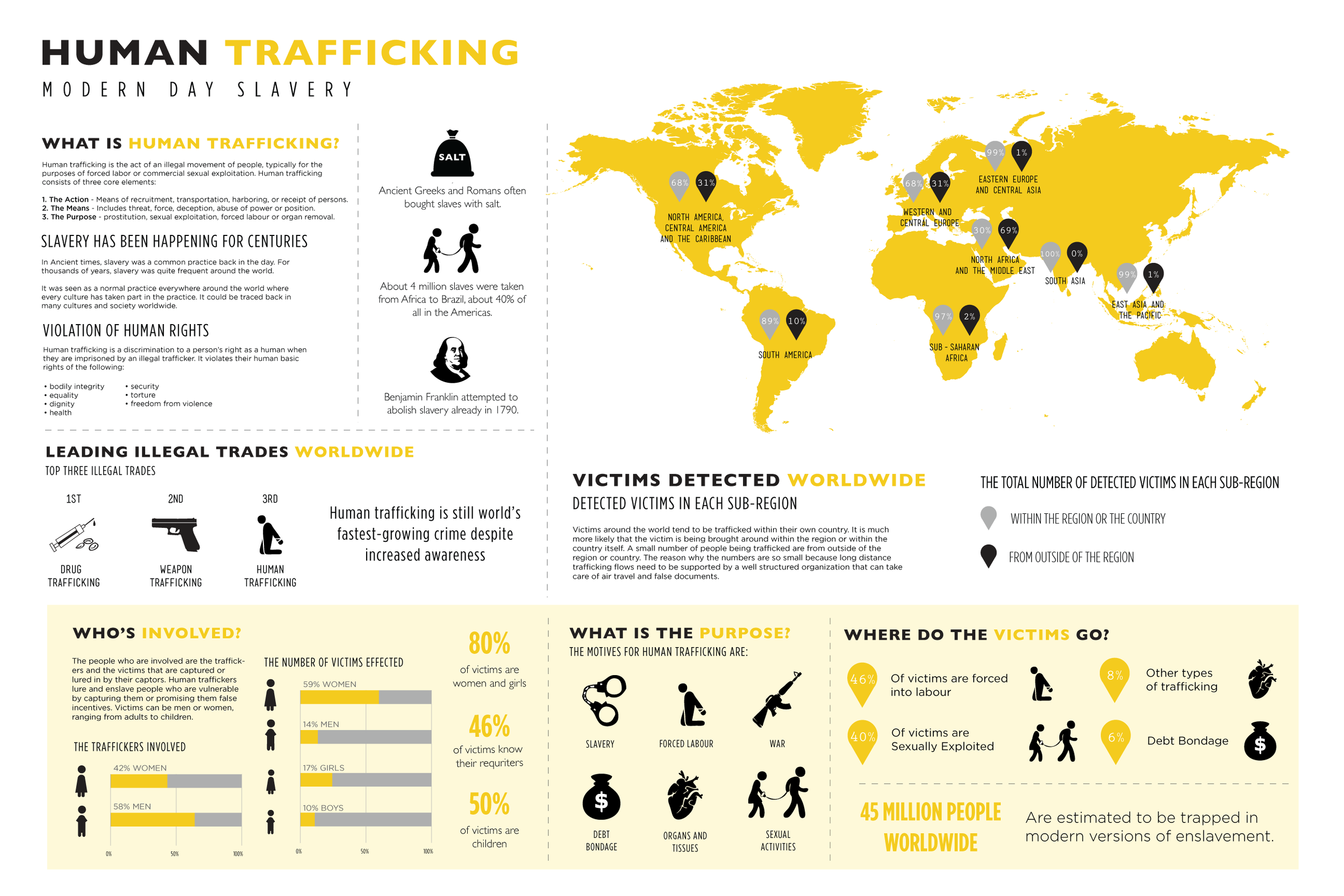"sex trafficking around the world essay Essay online child sex trafficking based on the risk and danger faced by children around the world sex-trafficking essay ""sex-trafficking"" is a very."