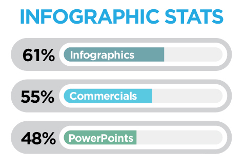 According to an article in Forbes magazine, infographics are growing in popularity as an important tool in your marketing efforts.  What is an infographic? It is a visual representation of data – and an effective way to differentiate your business from your competitors.  According to the study, 3 out of 4 marketers rely on visuals in their social media messaging and 60% of businesses are already using this as a marketing and sales tool. Why is this so effective? Visuals are known to improve learning and retention by 400%.    (Link to original article  here .)  Any company with a story to tell or a product to promote can tell it better with a well-designed infographic. If you would like to try out this new trend, I would love to help out!     Best, Jennifer Leonardson   Principal & Designer    Oxyjen Design, Inc.