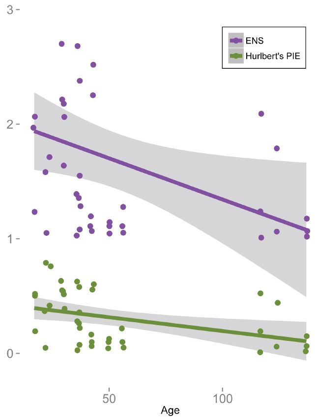 Two diversity metrics - Effective number of species and Hurlbert's probability of interspecific encounters.  Both decline with time, a result of a small number of species taking over.  Despite increasing richness, the majority of plots are now covered by the same species, so effective diversity seems lower. Date for middle years being worked up currently.