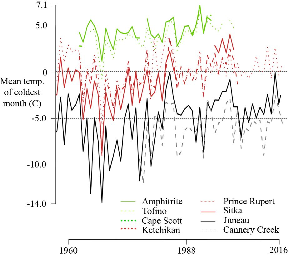 (Mostly) range-wide climate data, from Amphitrite Point in Canada (about 48 degrees N) to Cannery Creek in Alaska (about 60 degrees north).  The sites in red have seen mass mortality as a result of hanging out in a climate transition zone to which yellow-cedar is uniquely maladapted.