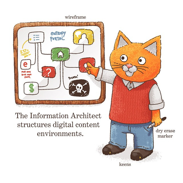 """ Information Architect "" © BUSINESSTOWN 2014–2015"