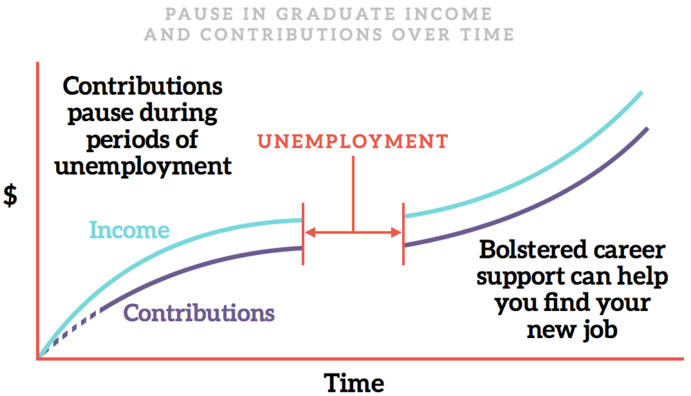 The College 2.0 Model anticipates a certain amount of unemployment, allowing schools to still cover costs while some graduates are in-between jobs.   Because College 2.0 schools do better when their students achieve financial success, institutions have an incentive to provide robust career support for grads who seek help finding a job.