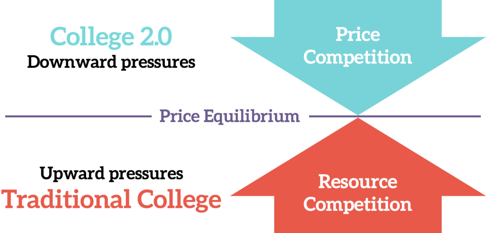 The price competition introduced by College 2.0, along with its many other downward cost pressures, counteract the forces that have made college so expensive.