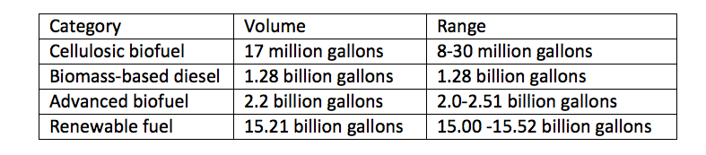 *All volumes are ethanol-equivalent, except for biomass-based diesel which is actual