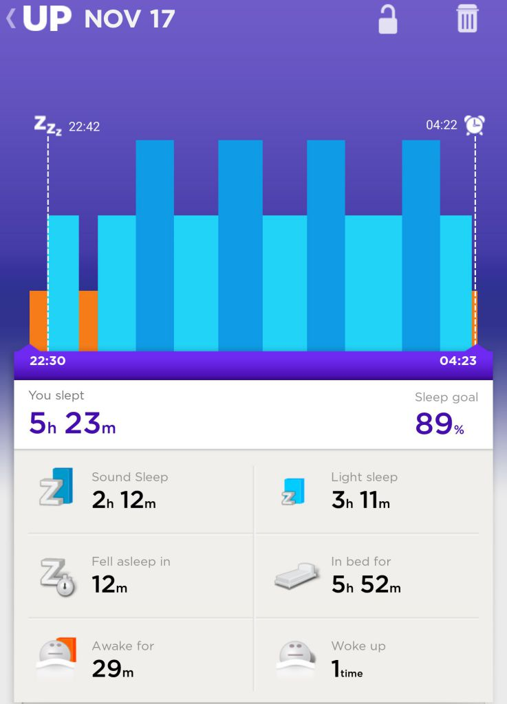 Day 1 (Monday):I Found it hard to sleep on Day 1, as shown on the sudden awakening around 11:15pm.
