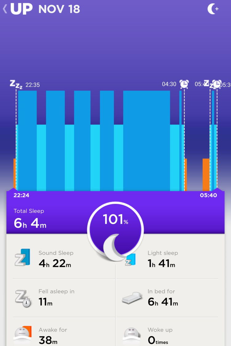 Day 2 (Tuesday): Day 2 was easier than the first and I got loads of Sound Sleep. The short sleep was after I had done everything I planned to do after waking at 4:30am. So while waiting for the train, I decided to get a 10 minute nap.