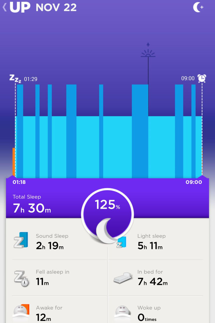 Day 6 (Saturday): Ahhh, my first Saturday. Just look at that amount of rest. I was surprised though that my Sound Sleep was sparse and far apart. Luckily, the overall data suggested that my average level of Sound Sleep was okay.
