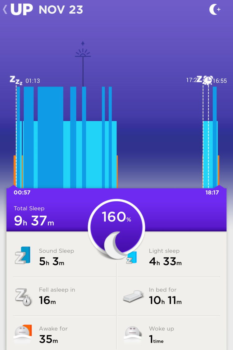 Day 7 (Sunday): I had a much better rest than compared to Day 6. with my Sound Sleep almost doubling that of Saturday's. I also found time to have an afternoon nap!