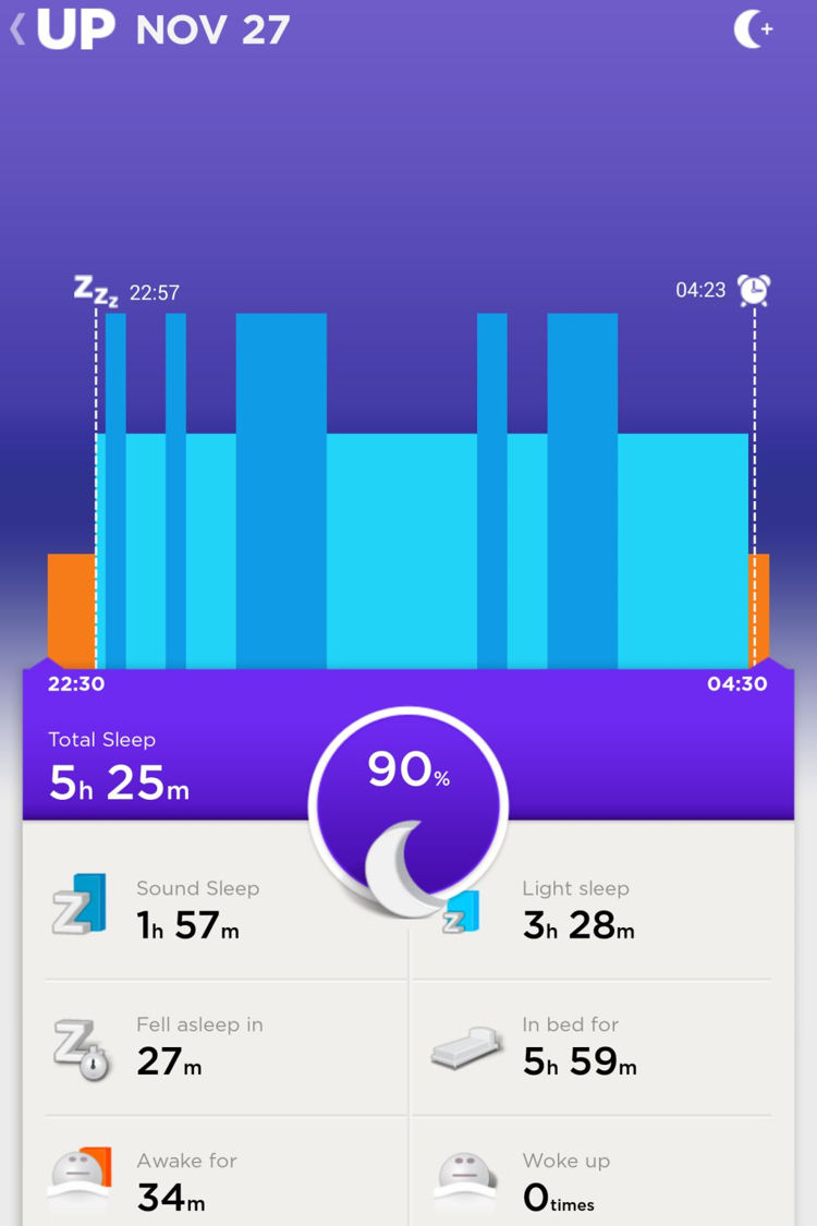 Day 11 (Thursday): Much like Wednesday, but with lesser Sound Sleep according to my Jawbone UP24.