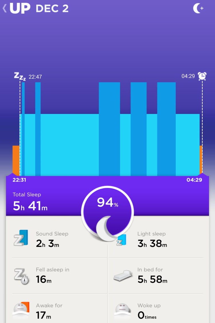 Day 16 (Tuesday): This was the best sleep I had for the entire challenge period. I tried something different and was lying on the bed at 9:30pm.  After changing my Jawbone tracker to sleep mode at 10:30pm. I slept a good 2 hours before waking up at 12am, despite it not being reflected here. It is actually quite weird. I felt the same meditative state that I described in my Week 2 article. One of the facts was about how we used to have segmented sleep of 2 periods. I felt I had experienced that. When I woke up at 12am, I initially thought I woke up at 4:30am. It was only after I saw my clock that I realised the time. I then went on to use my phone, surf Instagram and even play a game or two before returning back to sleep. I woke back up at 4:18am naturally and allowed the alarm on my Jawbone to vibrate at 4:30am before getting out of bed. Once again, BEST SLEEP EVER!