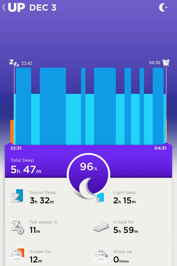 Day 17 (Wednesday): Much like Day 16, though I did not get that segmented sleep that I experienced. Ironically, the Jawbone UP24 showed that I should have had experienced a better sleep on this day than the day before. Both were great in my opinion.