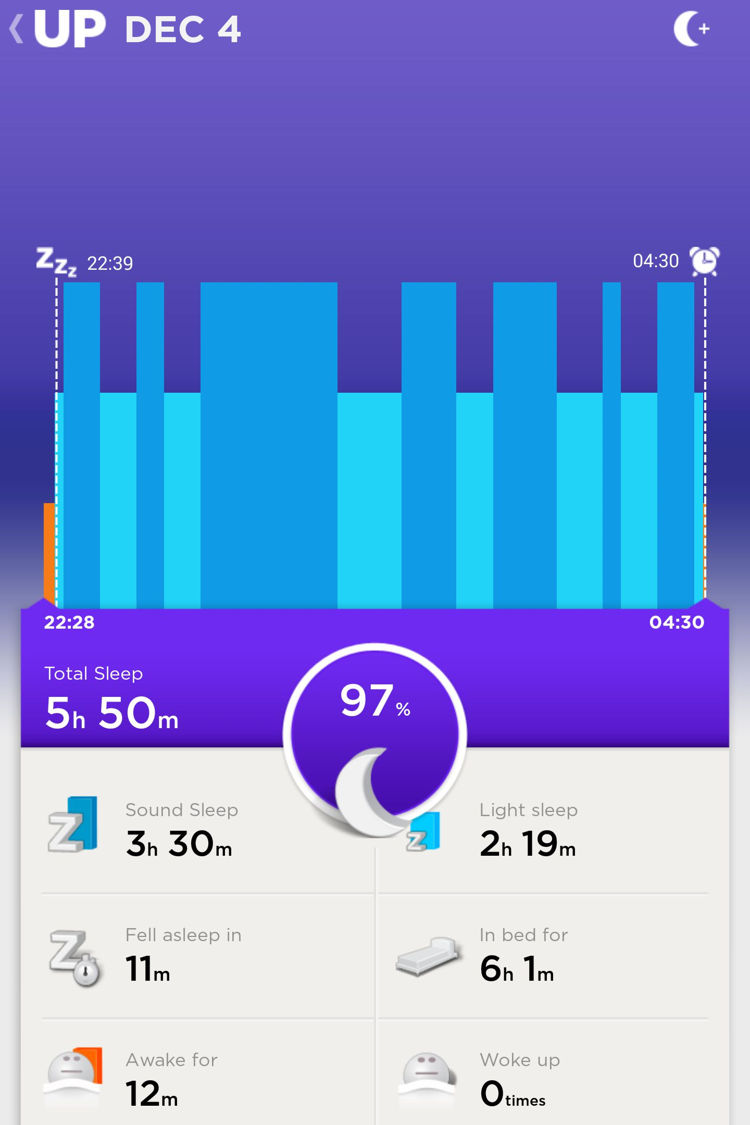 Day 18 (Thursday): It seems my body has finally gotten used to the new sleep routine. 3 days in a role of pleasant sleep!