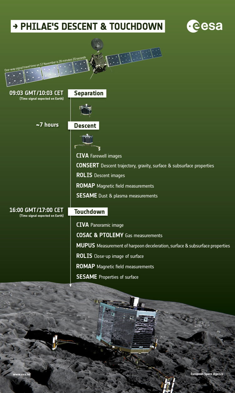 Credit: ESA/ATG medialab Click to learn more about what does Philae do during descent