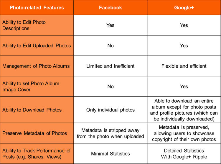 comparison-between-facebook-and-google-photo-related-features.png