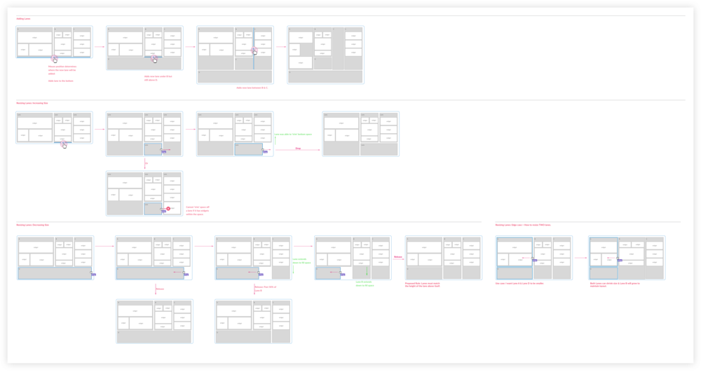 Wireframes: Layout logic flow for responsive sections
