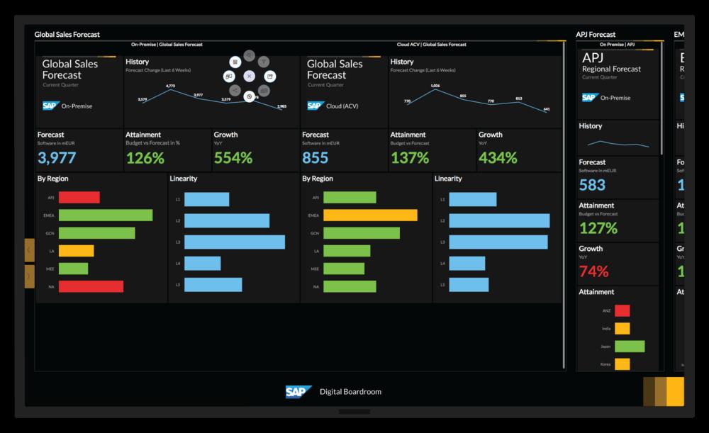 SAP Digital Boardroom in Production: Navigation Menu