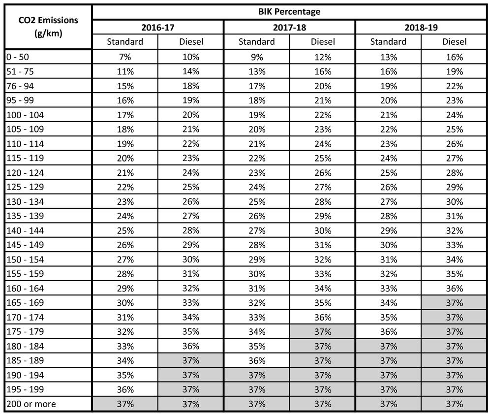 Company tax rate 2019