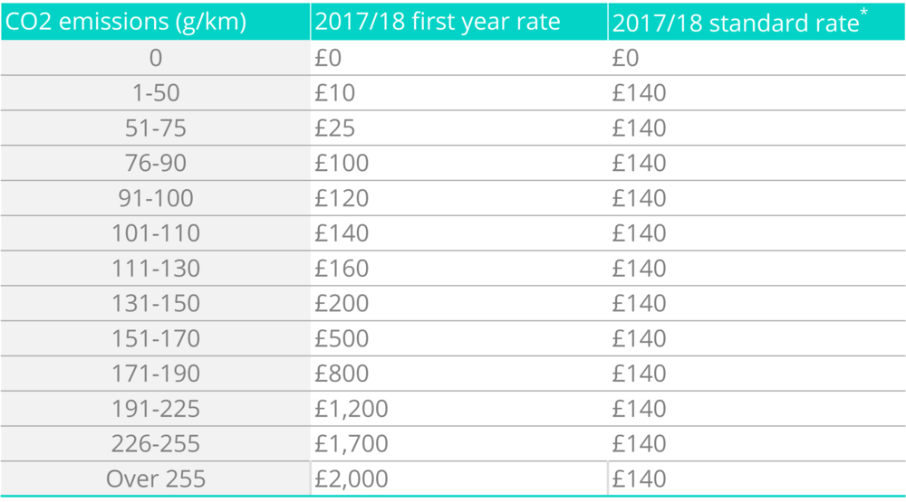 *Cars which cost more than £40,000 and have 1 g/km or higher CO2 emissions incur an additional £310 annual surcharge on top of the standard rate for 5 years.