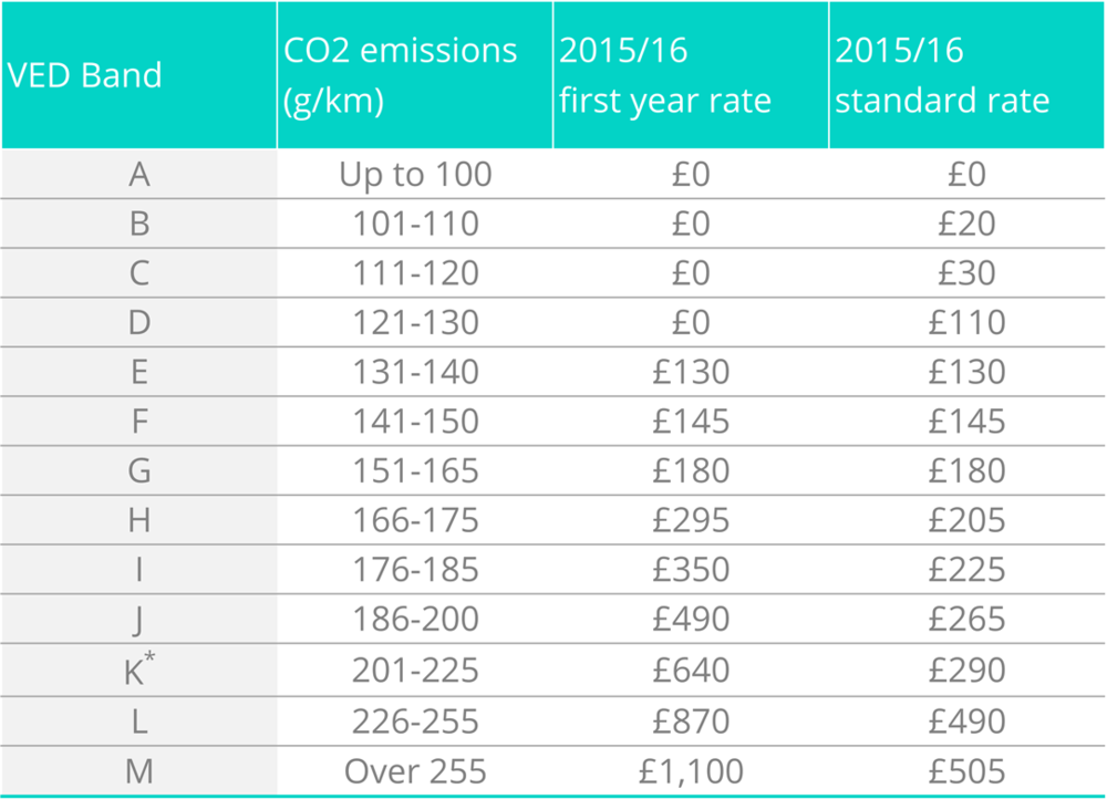 Alternative fuel vehicles receive a £10 discount. Surcharges apply for paying biannually and/or by direct debit. See the  Rates of Vehicle Tax tables  on the gov.uk website for details of current options and charges.  * Band K includes cars registered before 23rd March 2006 with CO2 emissions over 235g/km