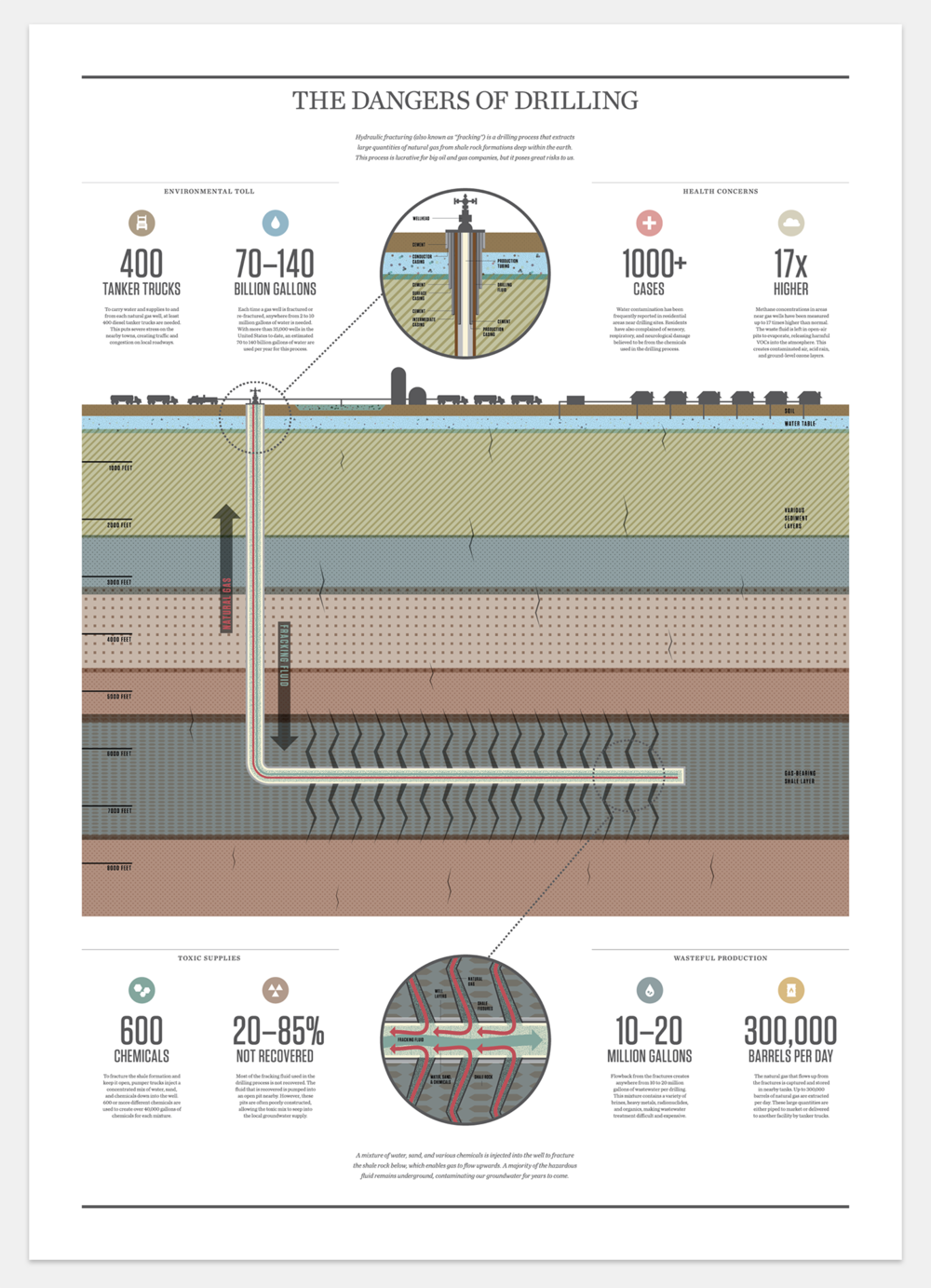 This diagram breaks down the hydraulic fracturing process, warning the public about the dangers it presents to the water supply.