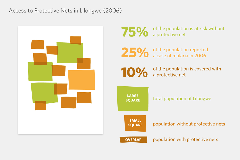The first poster is an abstract infographic showing that the population of Malawi doesn't have access to protective nets.