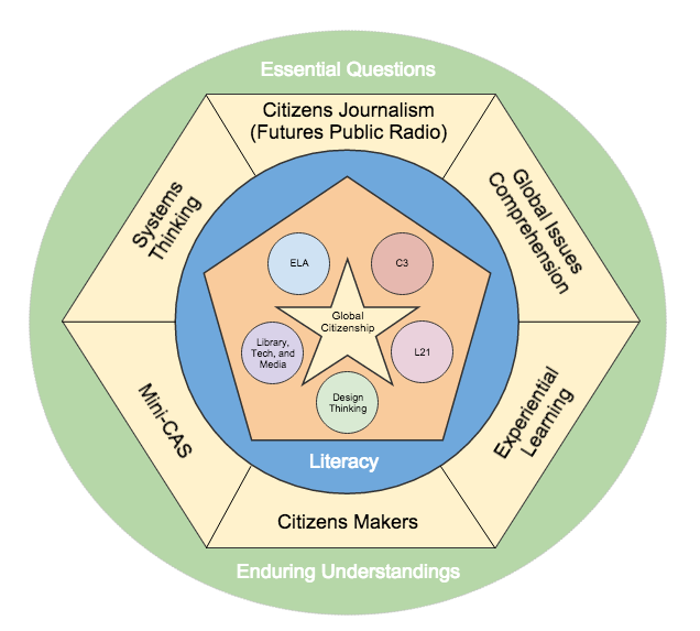Occupy Middle School Global Citizenship Framework
