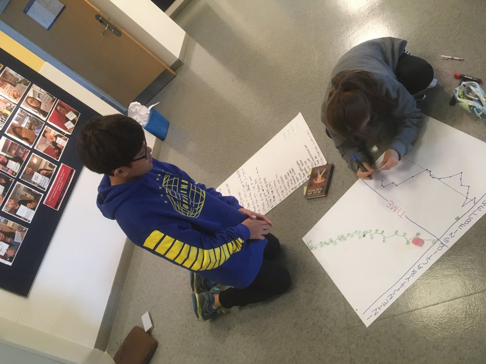 Following the determination of the plot events, students map the level of intensity and action, followed by the emotional wellbeing of each of the main characters in response to the events.  This helps students identify tone, a key element in screenplays for both verbal and non-verbal language.   Below:  Students complete linking the plot, characterization, setting, and theme in a visual planner that will act as a backbone to the nuances and interconnectedness of the elements of fiction in the screenplay, hitting major standards in the process.