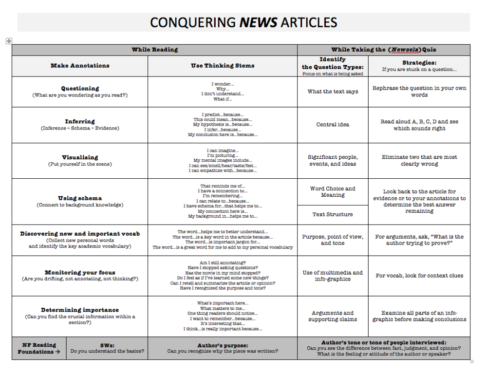 Conquering News Articles Doc
