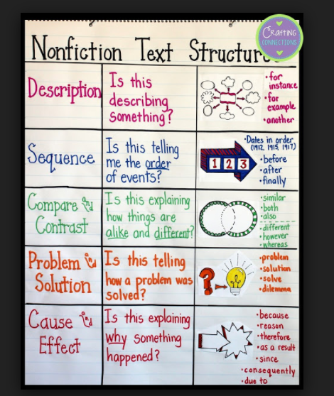 Identifying and previewing text structure first can lead to pinpointed strategies and great comprehension