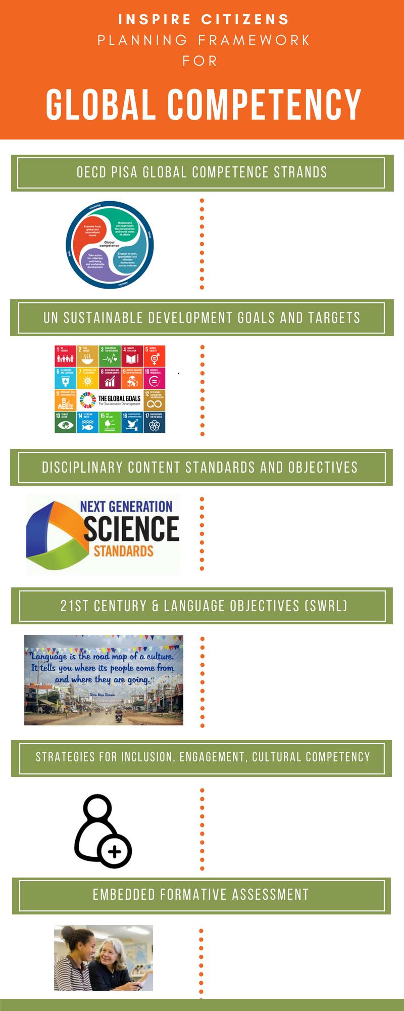 ICGC Planning Framework PDF
