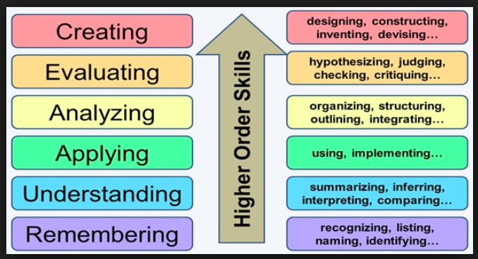 Image source:  http://ezsnips.squarespace.com/blooms-taxonomy/   In a push for better test scores, many students are leaving education systems lacking the critical thinking skills that are necessary to succeed in higher education or in the workplace (Smith & Szymanski, 2013).