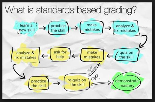 The term  standards - based  refers to systems of instruction,  assessment , grading, and academic reporting that are  based  on students demonstrating understanding or mastery of the knowledge and skills they are expected to learn as they progress through their education. - EdGlossary