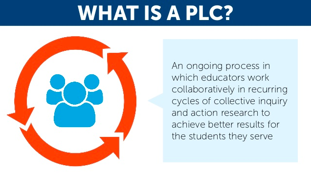 6 Elements of the PLC Process