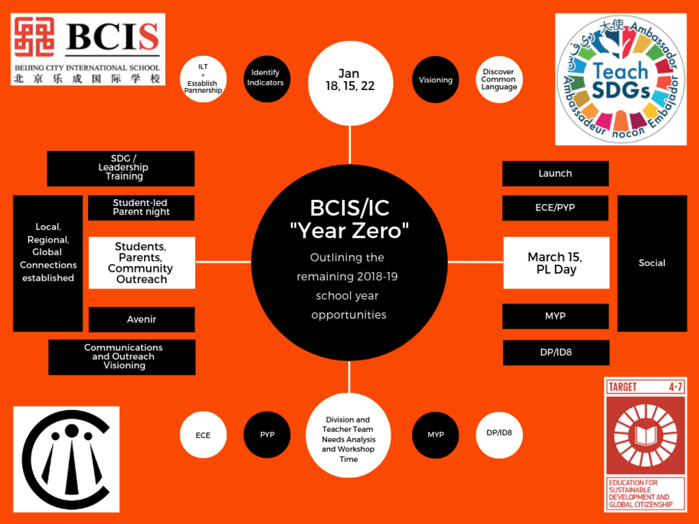 Making the most of the semester to start 2019-20 with greater focus and intention    Document outlining the three-year plan    to meet four elements of SDG Education at BCIS