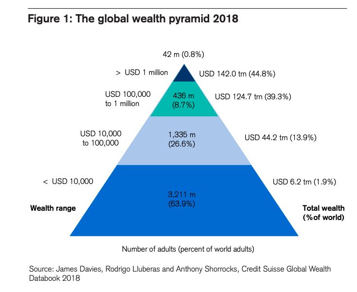 Credit Suisse Global Wealth Report 2018