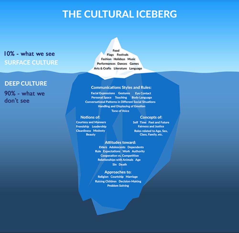 Cultural-Iceberg.png