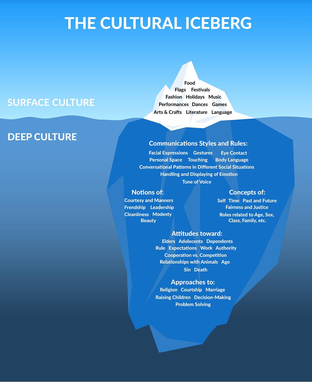 Cultural Iceberg_0.png