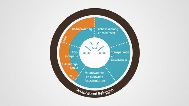 Robeco Responsible Investing  - Animatie waarin de vijf elementen van 'verantwoord investeren' volgens Robeco worden belicht.