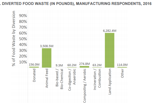 source:  Food waste Alliance