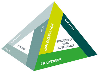 Data Governance methodology