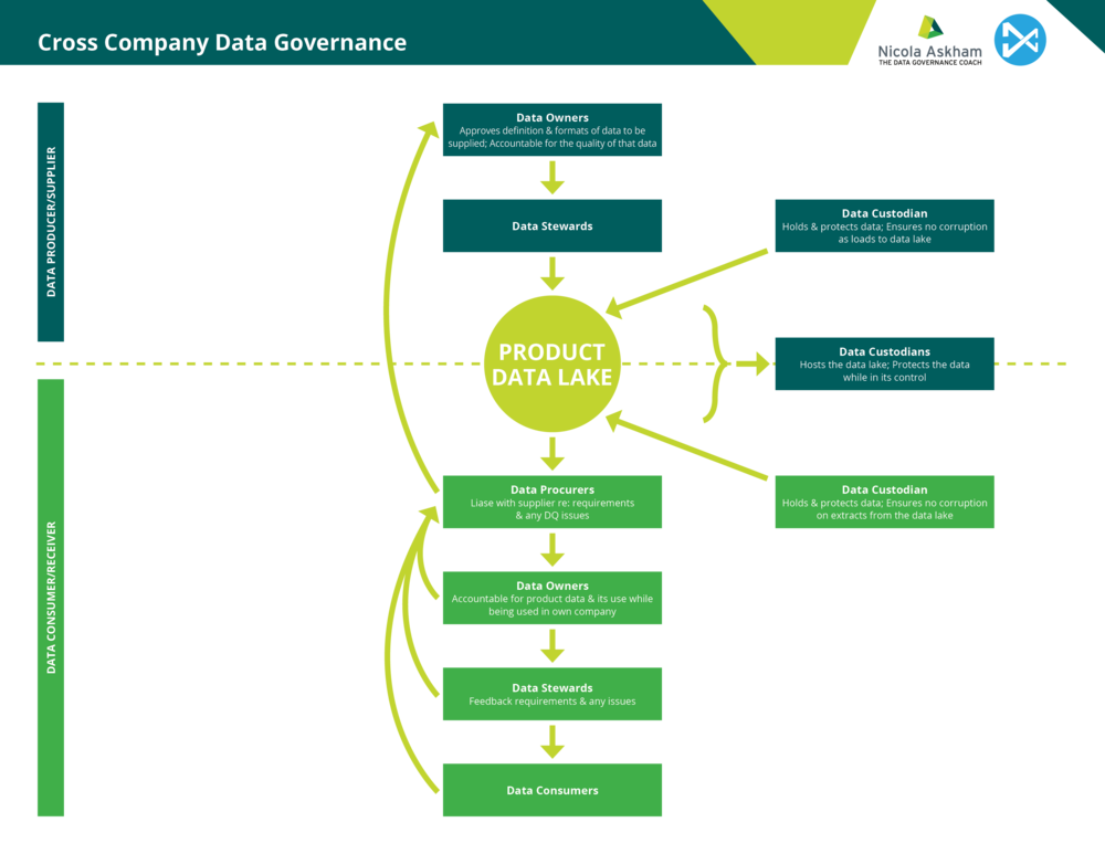 Data Governance Maturity Assessment