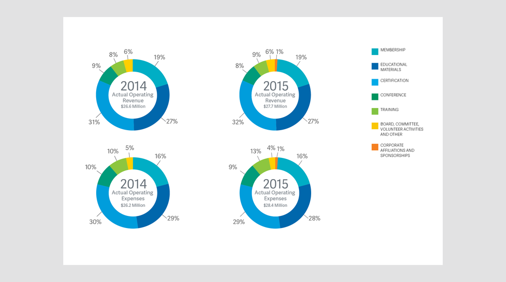 Annual Report Charts
