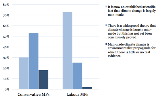 This graph by  Carbon Brief  illustrates how Conservative MPs show less consistency in the view that climate change as a result of human activity is an established scientific fact.