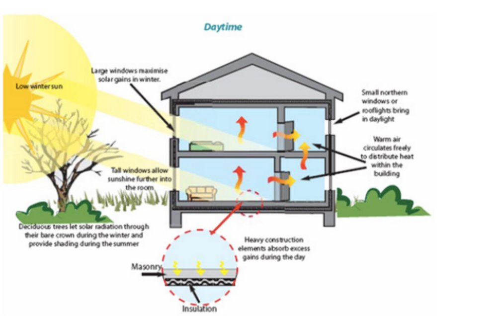 Image: A diagram to explain utilising passive solar energy in new homes Source: http://gogreencyclopedia.blogspot.co.uk/2012/02/solar-energy-in-home.html
